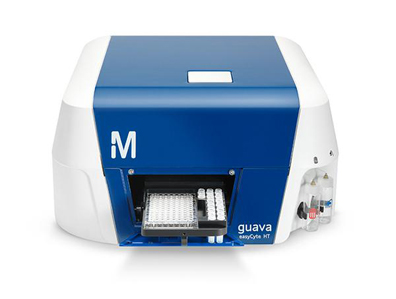 Flow cytometry (FCM)